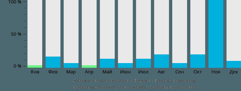 Динамика поиска авиабилетов из Ташкента в Брисбен по месяцам