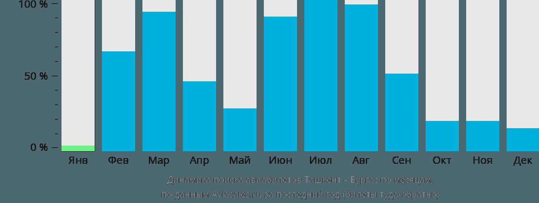 Динамика поиска авиабилетов из Ташкента в Бургас по месяцам