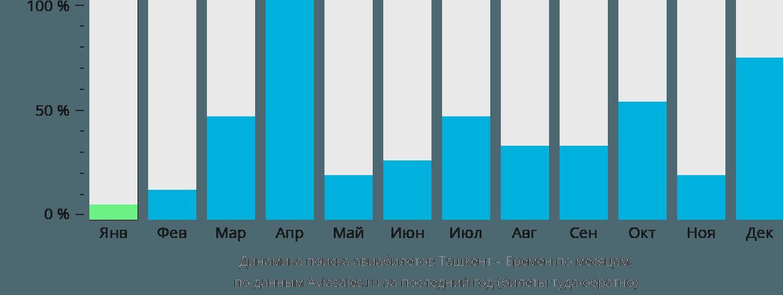 Динамика поиска авиабилетов из Ташкента в Бремен по месяцам