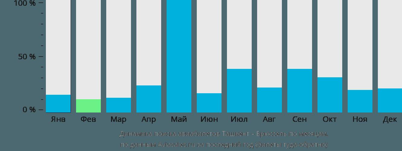 Динамика поиска авиабилетов из Ташкента в Брюссель по месяцам