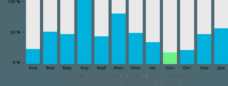 Динамика поиска авиабилетов из Ташкента в Бухарест по месяцам