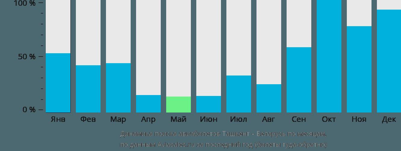 Динамика поиска авиабилетов из Ташкента в Беларусь по месяцам