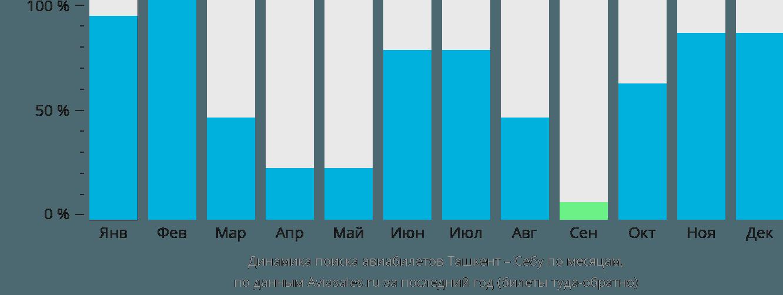 Динамика поиска авиабилетов из Ташкента в Себу по месяцам