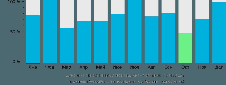 Динамика поиска авиабилетов из Ташкента в Челябинск по месяцам