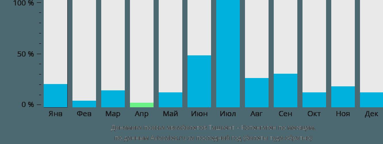 Динамика поиска авиабилетов из Ташкента в Копенгаген по месяцам