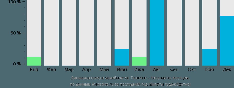 Динамика поиска авиабилетов из Ташкента в Катанию по месяцам