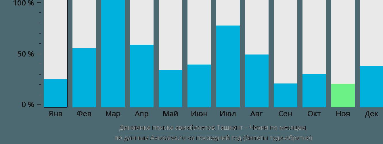 Динамика поиска авиабилетов из Ташкента в Чехию по месяцам