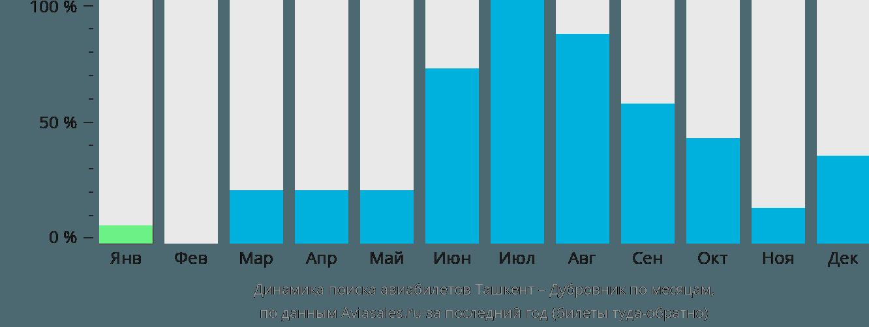 Динамика поиска авиабилетов из Ташкента в Дубровник по месяцам
