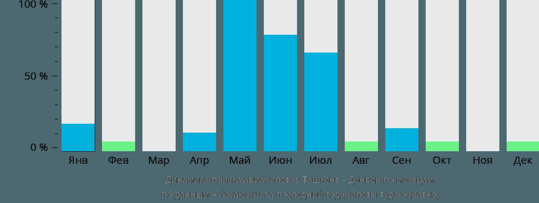Динамика поиска авиабилетов из Ташкента в Денвер по месяцам