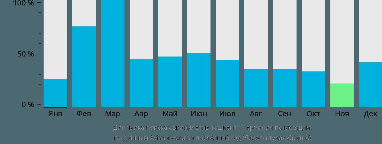 Динамика поиска авиабилетов из Ташкента в Германию по месяцам