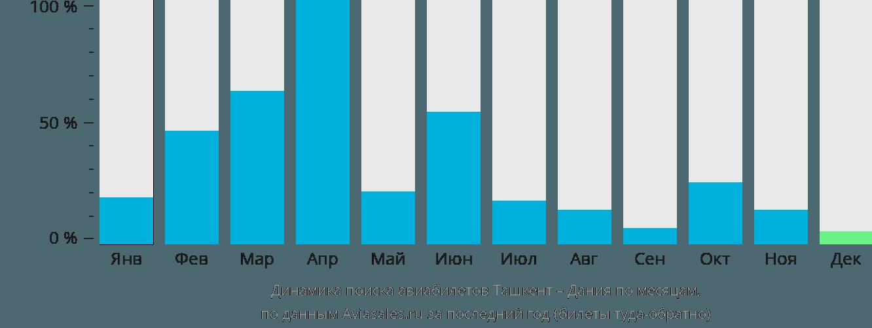 Динамика поиска авиабилетов из Ташкента в Данию по месяцам