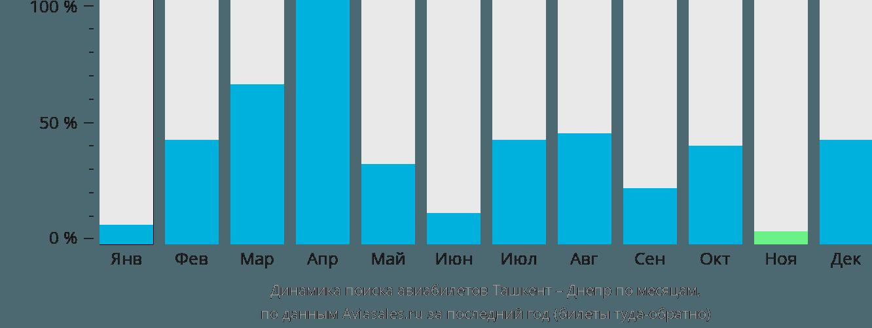Динамика поиска авиабилетов из Ташкента в Днепр по месяцам