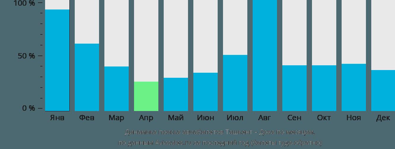 Динамика поиска авиабилетов из Ташкента в Доху по месяцам