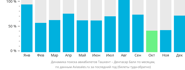 Динамика поиска авиабилетов из Ташкента в Денпасар Бали по месяцам