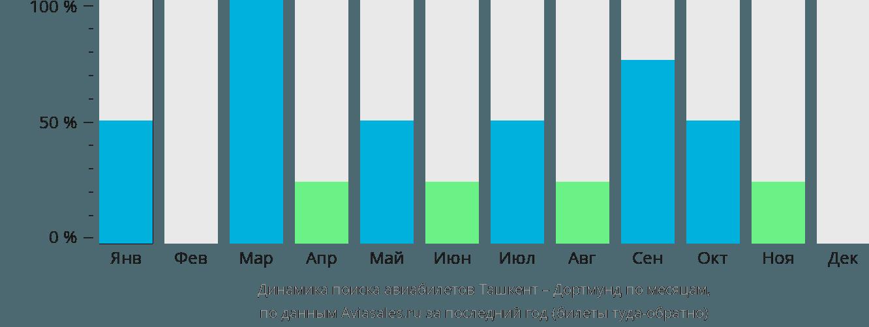 Динамика поиска авиабилетов из Ташкента в Дортмунд по месяцам