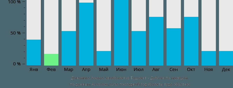 Динамика поиска авиабилетов из Ташкента в Дублин по месяцам