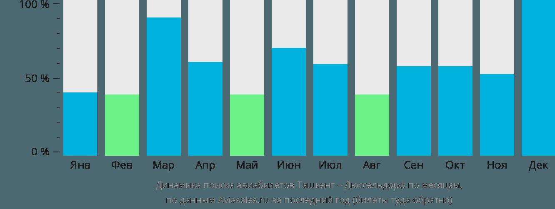 Динамика поиска авиабилетов из Ташкента в Дюссельдорф по месяцам