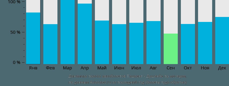 Динамика поиска авиабилетов из Ташкента в Душанбе по месяцам