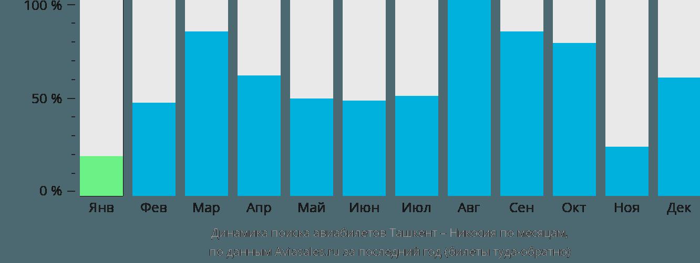 Динамика поиска авиабилетов из Ташкента в Никосию по месяцам