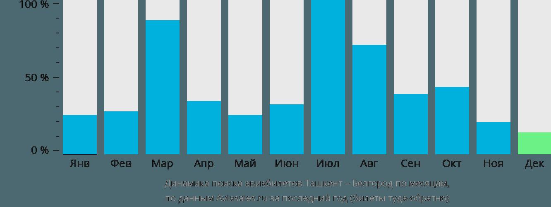 Динамика поиска авиабилетов из Ташкента в Белгород по месяцам