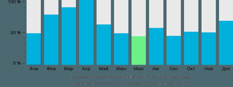 Динамика поиска авиабилетов из Ташкента в Фергану по месяцам