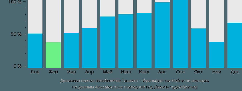 Динамика поиска авиабилетов из Ташкента во Франкфурт-на-Майне по месяцам