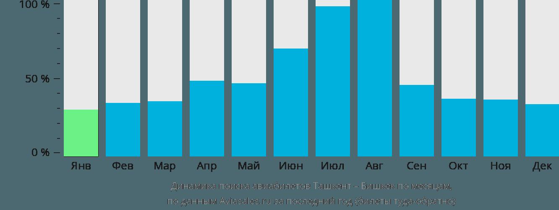 Динамика поиска авиабилетов из Ташкента в Бишкек по месяцам