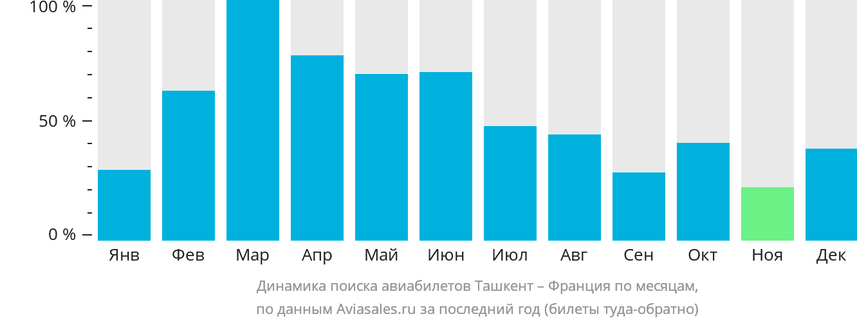 Динамика поиска авиабилетов из Ташкента во Францию по месяцам