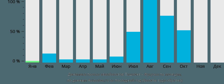Динамика поиска авиабилетов из Ташкента в Фукуоку по месяцам