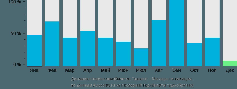 Динамика поиска авиабилетов из Ташкента в Магадан по месяцам