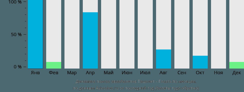 Динамика поиска авиабилетов из Ташкента в Глазго по месяцам