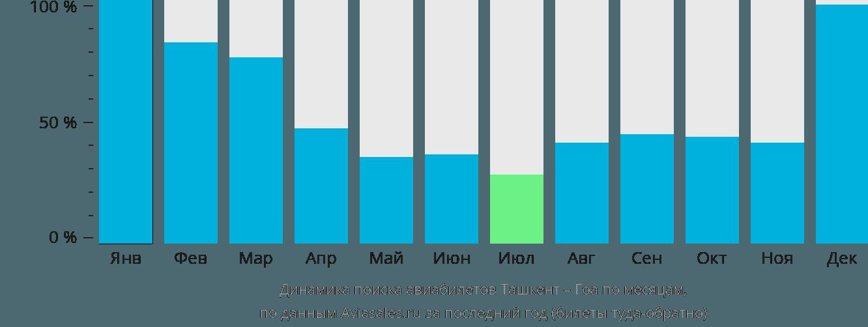 Динамика поиска авиабилетов из Ташкента в Гоа по месяцам