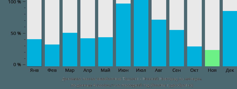 Динамика поиска авиабилетов из Ташкента в Нижний Новгород по месяцам
