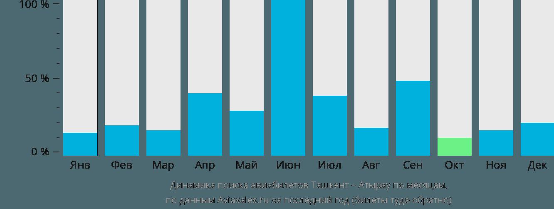 Динамика поиска авиабилетов из Ташкента в Атырау по месяцам