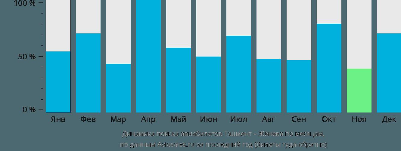 Динамика поиска авиабилетов из Ташкента в Женеву по месяцам