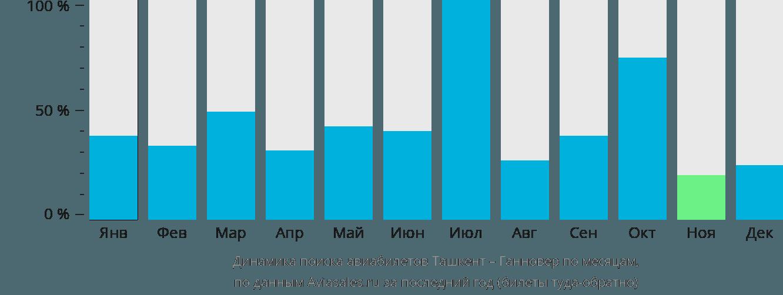 Динамика поиска авиабилетов из Ташкента в Ганновер по месяцам