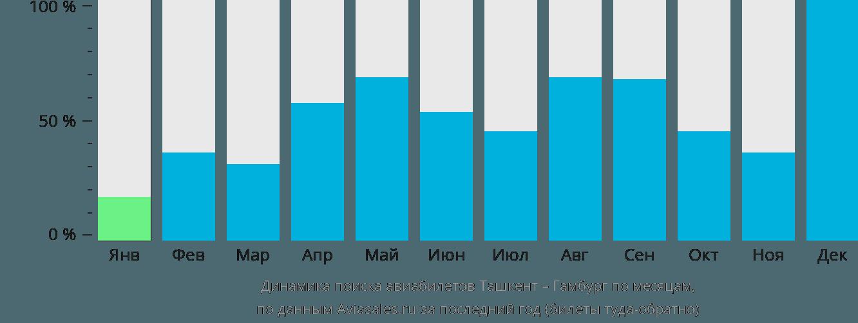 Динамика поиска авиабилетов из Ташкента в Гамбург по месяцам
