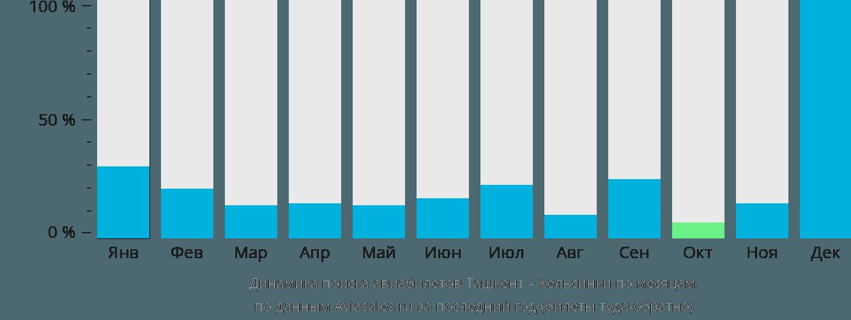 Динамика поиска авиабилетов из Ташкента в Хельсинки по месяцам
