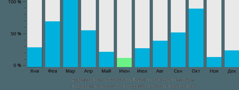 Динамика поиска авиабилетов из Ташкента в Ханчжоу по месяцам
