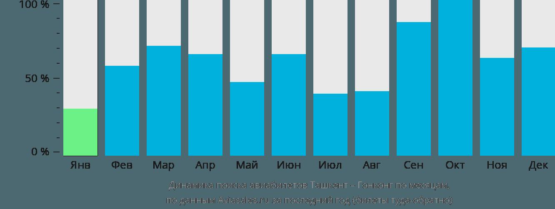 Динамика поиска авиабилетов из Ташкента в Гонконг по месяцам