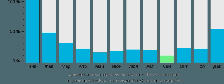 Динамика поиска авиабилетов из Ташкента на Пхукет по месяцам