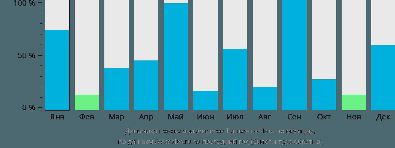 Динамика поиска авиабилетов из Ташкента в Читу по месяцам