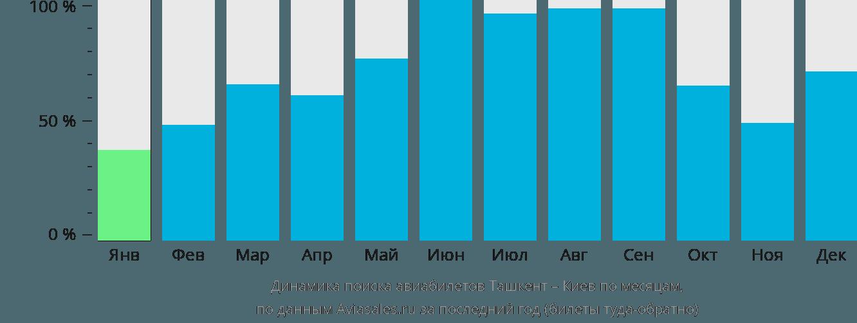 Динамика поиска авиабилетов из Ташкента в Киев по месяцам