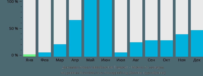 Динамика поиска авиабилетов из Ташкента в Ижевск по месяцам