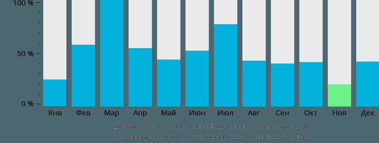 Динамика поиска авиабилетов из Ташкента в Израиль по месяцам