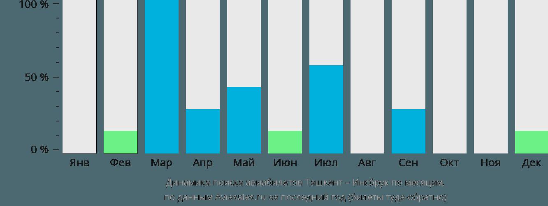 Динамика поиска авиабилетов из Ташкента в Инсбрук по месяцам