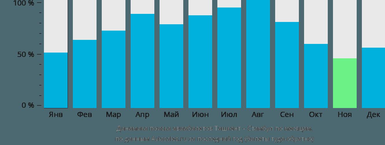 Динамика поиска авиабилетов из Ташкента в Стамбул по месяцам