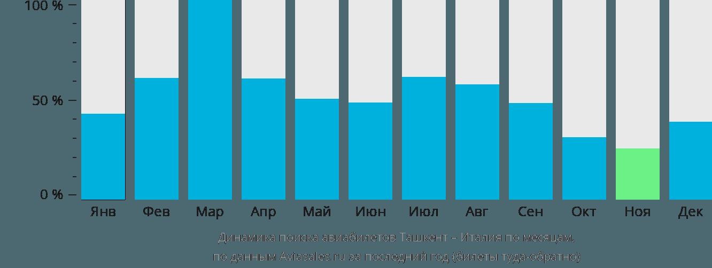 Динамика поиска авиабилетов из Ташкента в Италию по месяцам