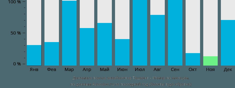 Динамика поиска авиабилетов из Ташкента в Измир по месяцам