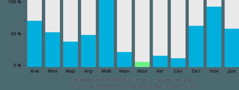 Динамика поиска авиабилетов из Ташкента в Джидду по месяцам